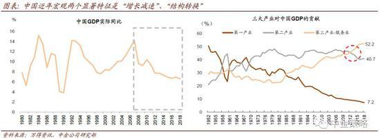 中金:2020年看好消费和产业升级