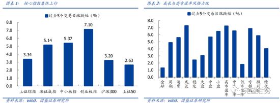 国盛策略:反弹后 全球及A股估值水平如何?