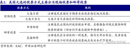 """开源证券赵伟:邮寄投票 可能""""引爆""""美国大选"""
