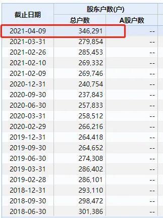 35万股民要嗨了:中远海控今年要赚775亿?券商狂调目标价