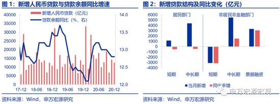申万宏源:年末M2下行超储率飙升 降准可延后至2月