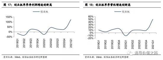 国信策略一季报点评:高景气大于低基数 创业板龙头集中现象愈发明显