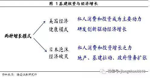 """""""海通宏观:为什么股债齐跌? 因为担心基建引发滞胀"""
