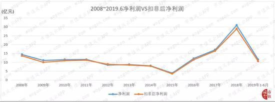 蓝海在线娱乐平台·沈阳机床股份有限公司 2019年前三季度业绩预告