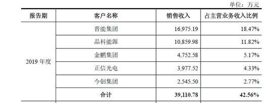 光伏材料生产商鑫铂铝业IPO 曾开具无真实背景票据