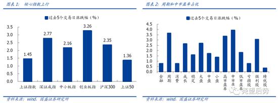 国盛策略:跨年行情启动 周期和中市盈率占优