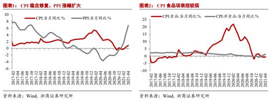 浙商宏观:4月供需矛盾尚在 PPI涨幅扩大