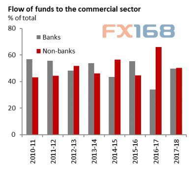 贷款除gdp叫什么_影子 关于中国银行业的一系列偏见 偏见一 中国贷款太多,负债率太高,经济发展不可持续的 中国贷款大约是