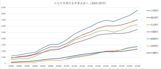 数据来源:wind 单位:亿元 新浪金融研究院制图