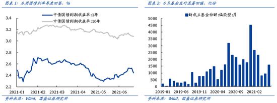 国盛策略:市场核心在于流动性再度边际松动 重点掘金科创板