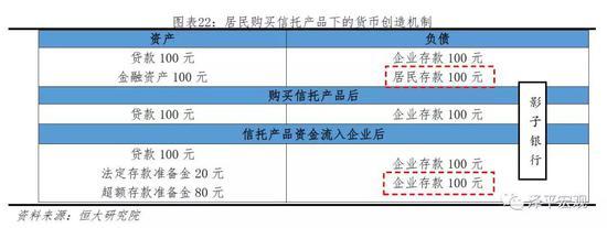 3 中国货币创造的结构:不同渠道的规模分析