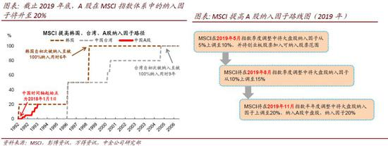 中金:MSCI年内第2次提高A股纳入因子 或引1600亿资金