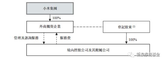 小米公司的上市架构