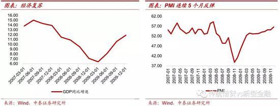 三、2012年:政策底到市场底历时近半年(2012.6-2012.12)