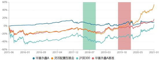 华富基金旗下10只产品陷迷你化窘境 华富永鑫去年业绩飘绿