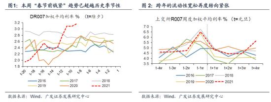 广发策略:春季躁动大概率未结束 布局涨价主线的顺
