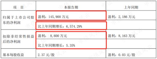 宁波东力靠注销股票预增超60倍 这些股票原用于购买骗子公司