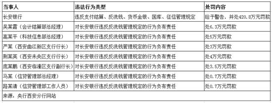 长安银行怎么了?一天收8张罚单被罚数百万 业绩不如意遭股东减持