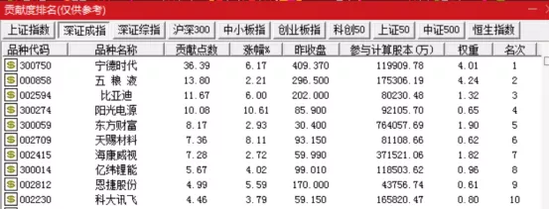 """板块20cm涨停潮:A股总市值增近8000亿 却有投资者""""赚指数不赚钱""""?"""