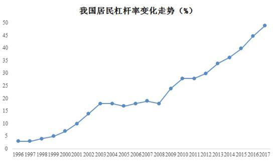 居民债务/GDP