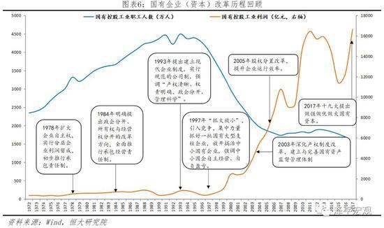 2.2 国企改革成果:市场经济主体多元化,共同推动经济飞速发展