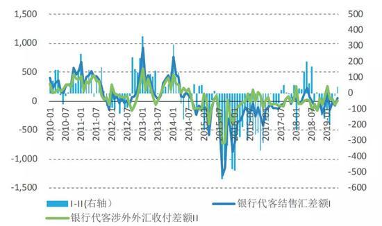 图6 银行代客结售汇差额与代客涉外外汇收付差额的背离(单位:亿美元) 数据来源:国家外汇管理局;Wind