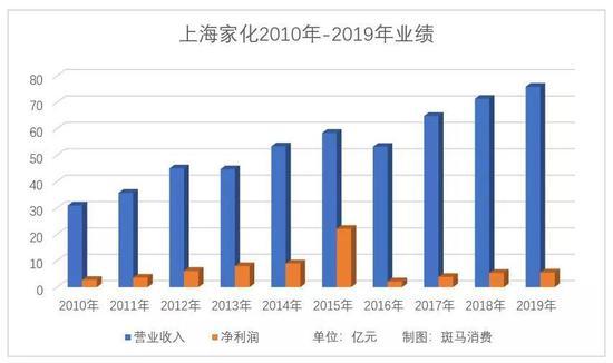 上海家化进入艰难爬坡期 扣非净利润下降16.91%