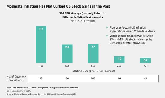 智堡:需要担心通胀吗?通胀如何影响美股回报率?