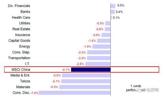 中金策略:港股回调后估值回归长期均值 均衡配置新老经济板块