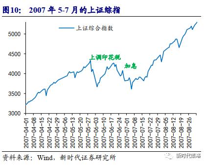 新时代策略:9月随时可能结束震荡 开启新的上涨