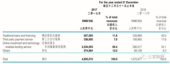 中新控股2017年年报