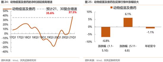 天风策略:哪些行业股价偏离了基本面?下半年能否修复?