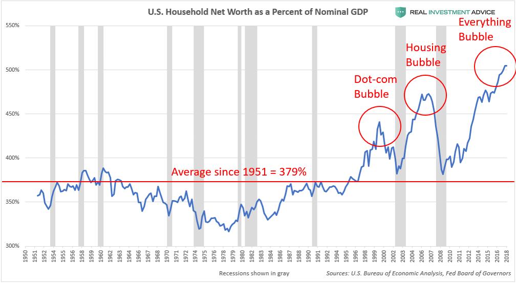(美國家庭財富與GDP的比例變化,來源:Real Investment Advice)