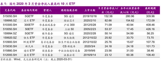 ETF逆势抄底:3月净流入666亿 T+0可转债ETF也来了