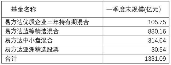 张坤最新持仓曝光:十大重仓股有变动 管理基金规模超1300亿元
