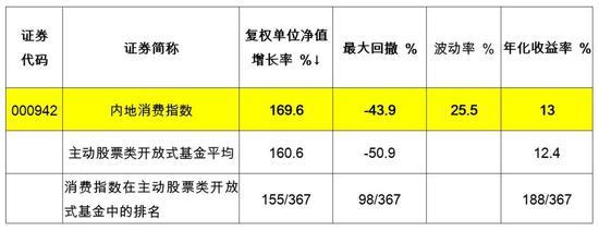 中泰资管:虽好却贵的消费股 还值不值得长期坚守?