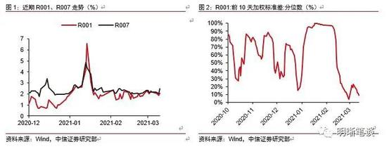 明明债券:4月流动性展望压力适中 央行总量调控较为保守