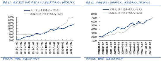 国盛策略:基金发行升温 ETF份额回落