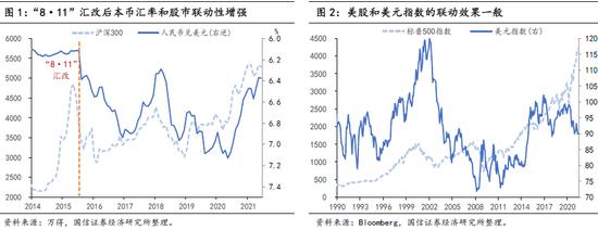 人民币升值对股债的影响