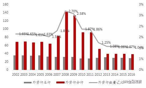 资料来源:台湾银行公会年报,中泰证券研究所