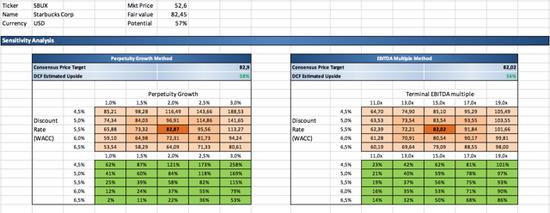 (星巴克股票貼現現金流估值分析,圖片來源:David Krejca)