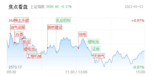 券商板块领跌:高位主线集体下挫 抱团向低位轮动发散