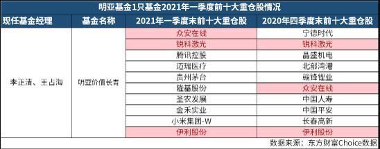 明亚基金一季报公布:产品规模仅为0.67亿元 董事长代任督察长职务已超4个月