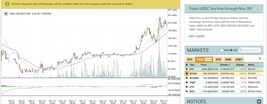 BCH分叉在即,BTC带领数字货币市场全线暴跌