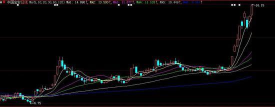 第一大股东被举牌引发想象 中国宝安半年股价翻倍