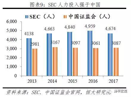 3.3自律监管:美国券商、会计自律监管力量强大,中国行业组织发展薄弱