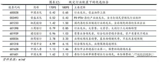 風險提示:貿易戰升級、外圍市場大幅下跌、經濟大幅下行。