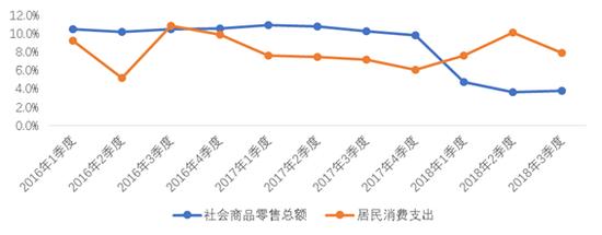 图8社会商品零售总额和居民消费支出增长率(数据来源:统计局)