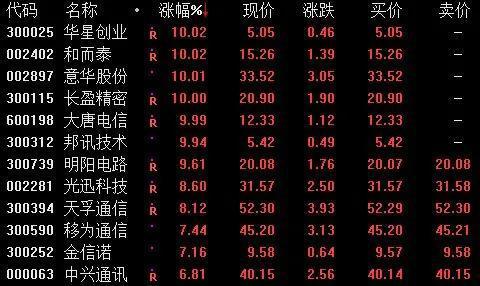 44亿巨额抛售不料一卖就涨:板块个股更是集体拉升 发生了什么?