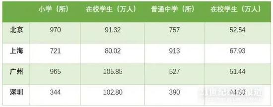 """学区房间很酷吗?深圳6个区已实施""""大学区"""""""